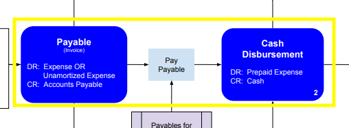 Payables_Map_Disburse_from_Payable.png