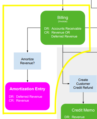 Billing_Map_Amortization.png