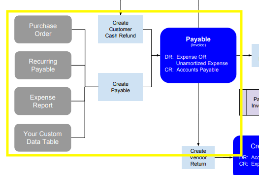Payables_Map_Create_Payable.png