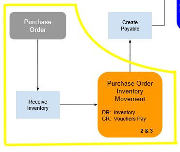 Payables_for_Inventory_Map_receive.png
