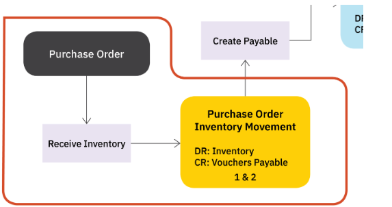 Payables_for_Inventory1.png